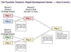 The Fountain Theatre presents RAPID DEVELOPMENT SERIES: Season 4