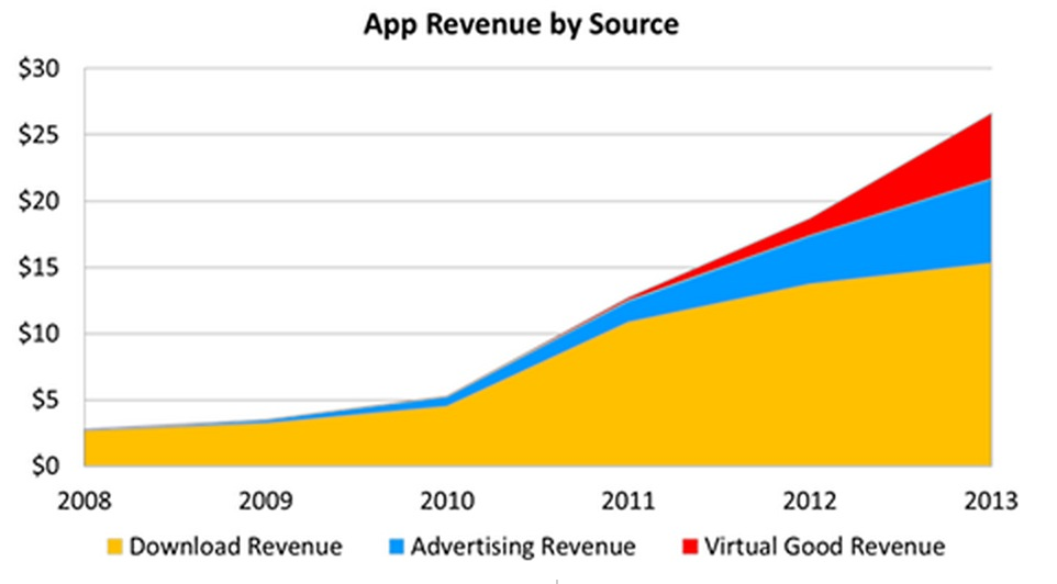 Report: App Economy 3.0 is Here as Apps Drive Trillions in Revenue