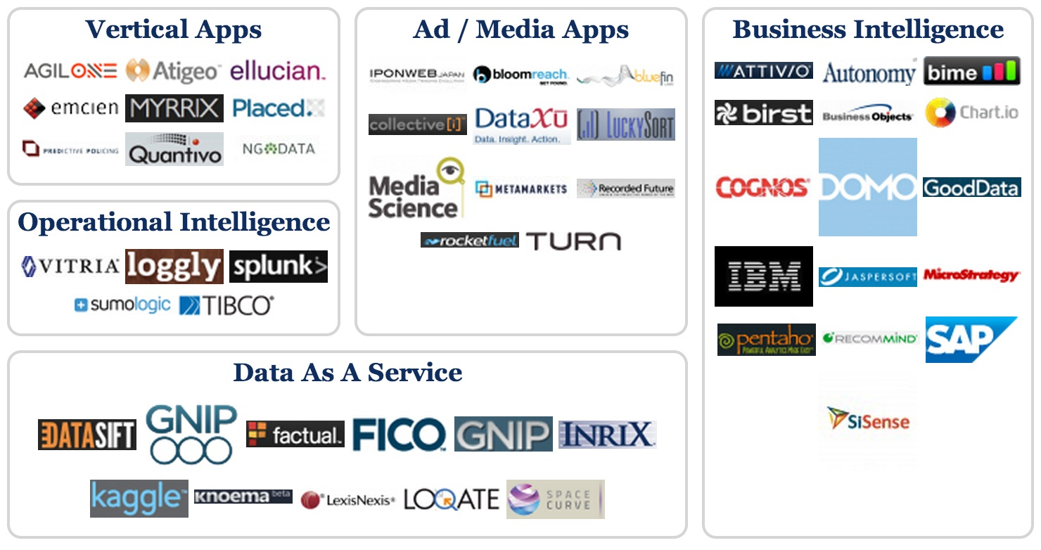 The Big Data Group Releases 2013 Edition of The Big Data Landscape