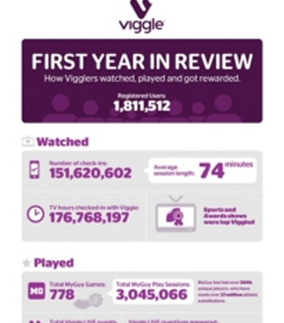 Viggle Surpasses 176 Million TV Hours Checked in In ONE Year