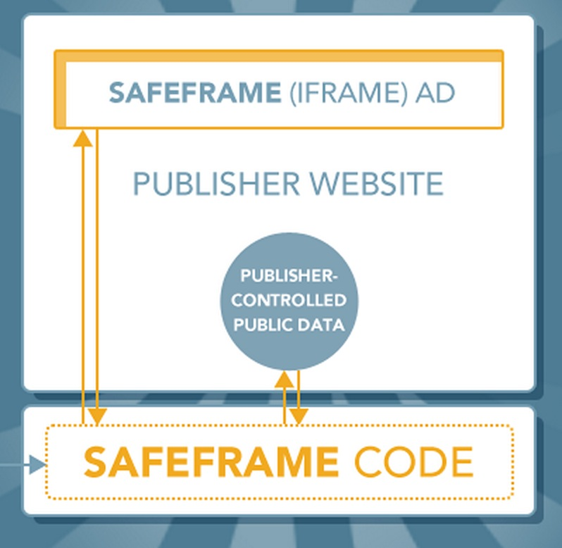 iab issues safeframe 1 0 to address growing advertiser agency publisher demand for delivering