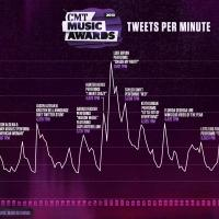2013 CMT MUSIC AWARDS Breaks Records Across Social Media