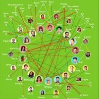 Amusing New 'McKinley Matchmaking' GLEE Social Media Relationship Chart