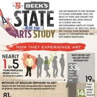 Beck's Beer Announces Results of 'State of the Arts' Study