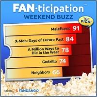 Disney's MALEFICENT Conjures Up More Than 80% of Fandango's Weekend Ticket Sales