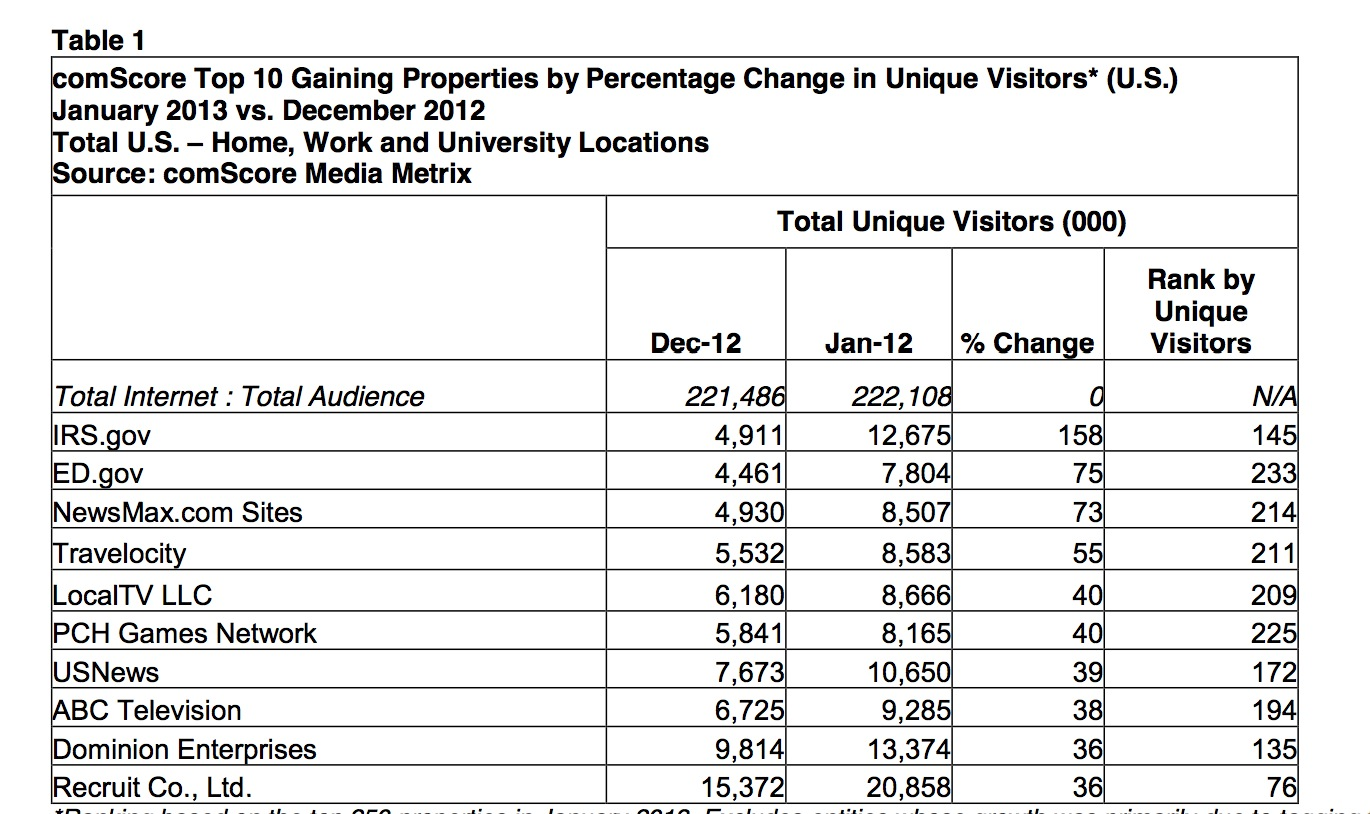 comScore Releases Top Web Sites for January 2013; Travel, Jobs Hit Big