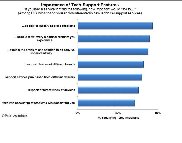 Report: 72% of Consumers Expect Tech Support to Solve all Their Gadget Woes
