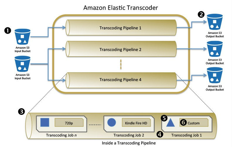 Amazon Web Services Launches Amazon Elastic Transcoder