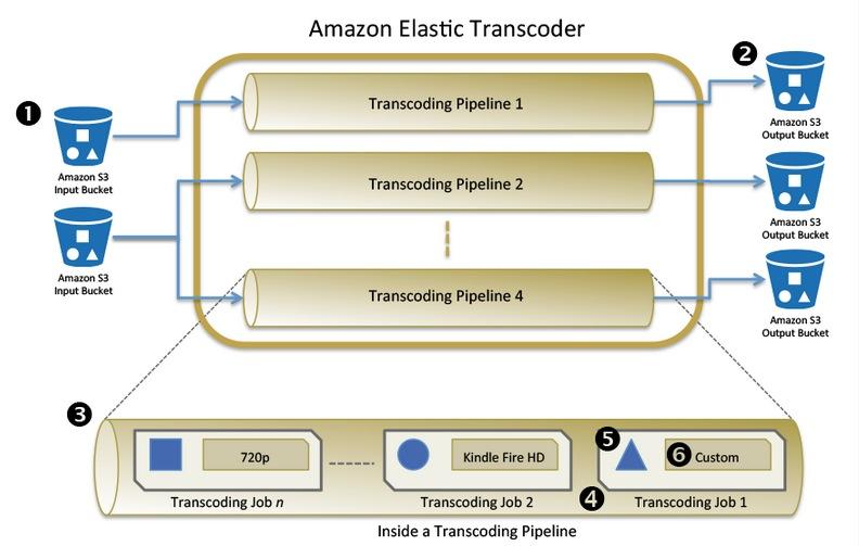 Amazon Web Services Launches Amazon Elastic Transcoder