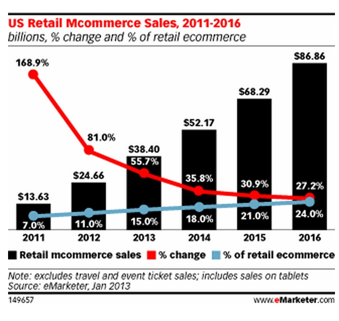 Mobile Commerce Jumped Up 81% in 2012