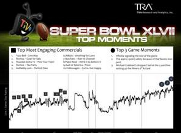 TiVo's Annual Super Bowl Commercial Report: Taco Bell Ad Was Lights Out, User Generated Ads Win Big With Viewers