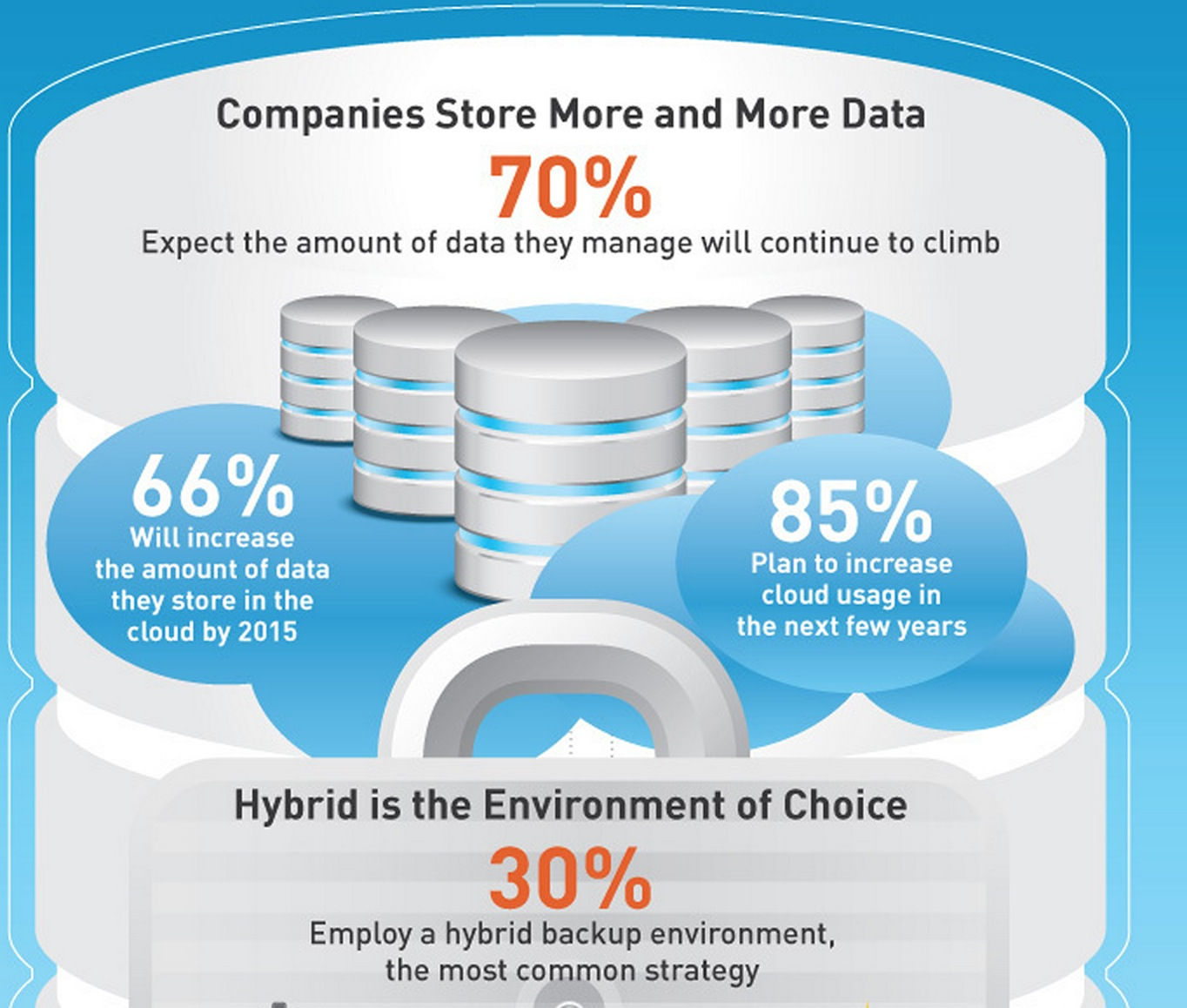 EVault Survey: Companies Using Hybrid Storage for Data Protection & Cloud Backup