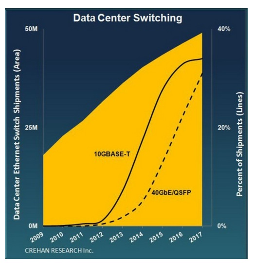 Data Center Switch Market to Approach $16 Billion, According to Crehan Research