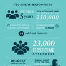 2015/16: A record-breaking season for the TSO