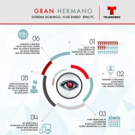 Telemundo to Premiere New Season of GRAN HERMANO, 1/10