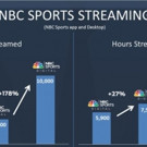NBC Sports Digital Celebrates Its Best Year Ever in 2016