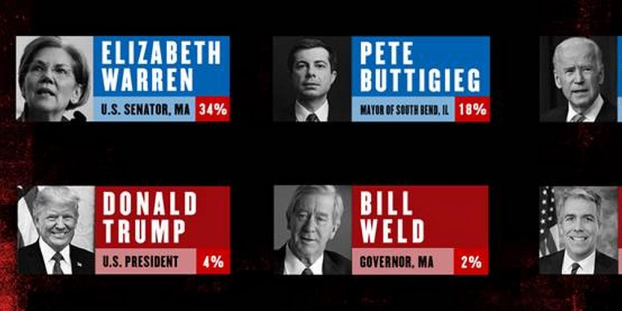 Senator Elizabeth Warren Slips in the Polls at THE GREAT SOCIETY