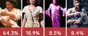 Weekly Polls RESULTS: Which Famous Role Would You Save? Photo