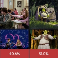Weekly Polls RESULTS: What is Your Favorite Movie to Stage Adaptation Throughout the  Photo