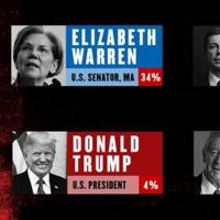 Senator Elizabeth Warren Slips in the Polls at THE GREAT SOCIETY Photo