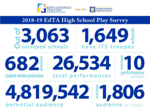 THE ADDAM'S FAMILY & MAMMA MIA! Top EdTA's List of Most-Produced High School Musicals in 2018-19