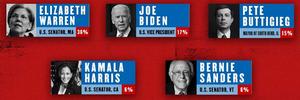 Elizabeth Warren Takes The Lead In THE GREAT SOCIETY Primary Week 1