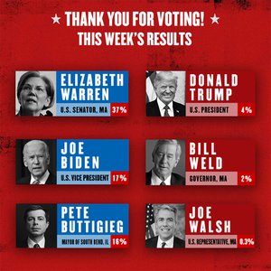 Elizabeth Warren Maintains Her Lead In THE GREAT SOCIETY Primary, Week 6