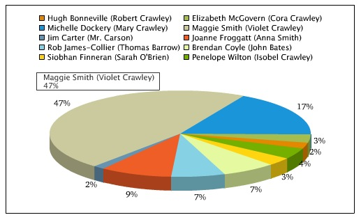 Poll Results: Voters Want Maggie Smith to Come Back to Broadway