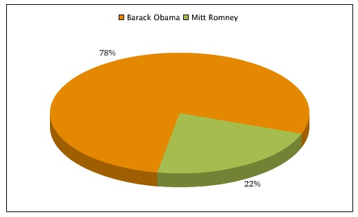 Poll Results: Broadway-Lovers Chose Barack Obama as President!