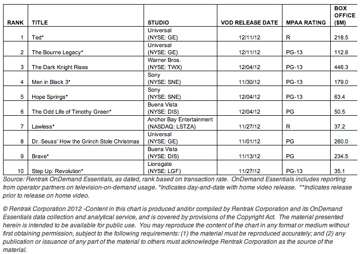 TED, THE BOURNE LEGACY, DARK KNIGHT RISES Lead Rentrak's Top 10 Movies-On-Demand Titles for Week of December 16, 2012
