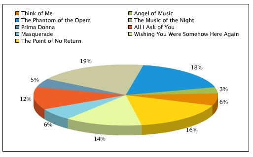 Poll Results: Voters Love THE PHANTOM OF THE OPERA's 'The Music of the Night'