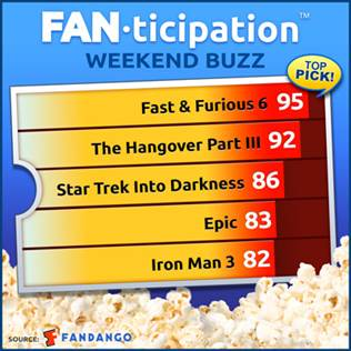 Audiences More Eager for FAST & FURIOUS 6 than HANGOVER III