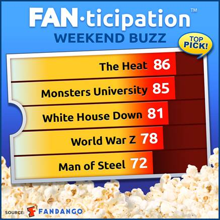 THE HEAT Out Sells 'WHITE HOUSE' in Fandango's 'Fanticipation'