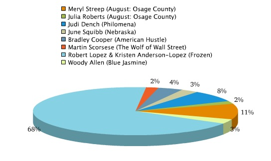 Poll Results: Voters Were Rooting for FROZEN's Broadway Songwriters on Oscar Night!
