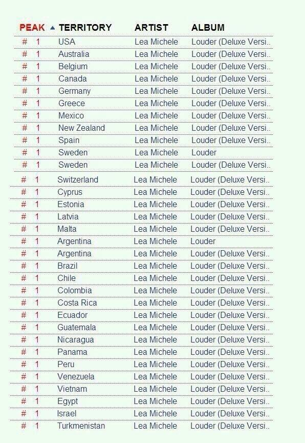 Lea Michele's LOUDER Hits #1 In Nearly 30 Countries!