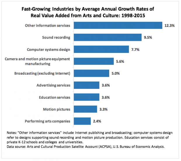 NEA Study: Arts Contributed $704.2 Billion To 2013 U.S. Economy, 32.5% Increase Since 1998