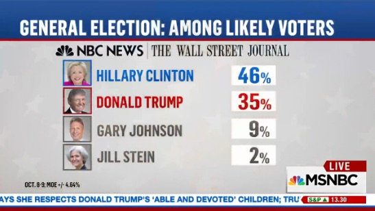 New NBC News/WSJ Poll Finds Clinton Leading Trump by 11 Points