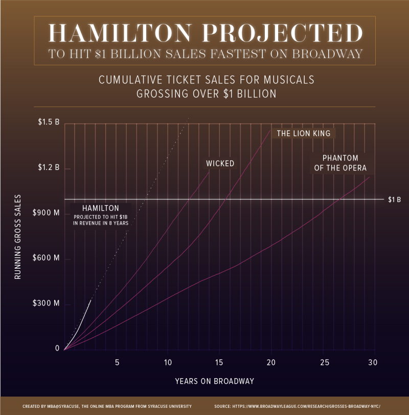 Can a Tony Award Affect a Show's Path to Economic Success?