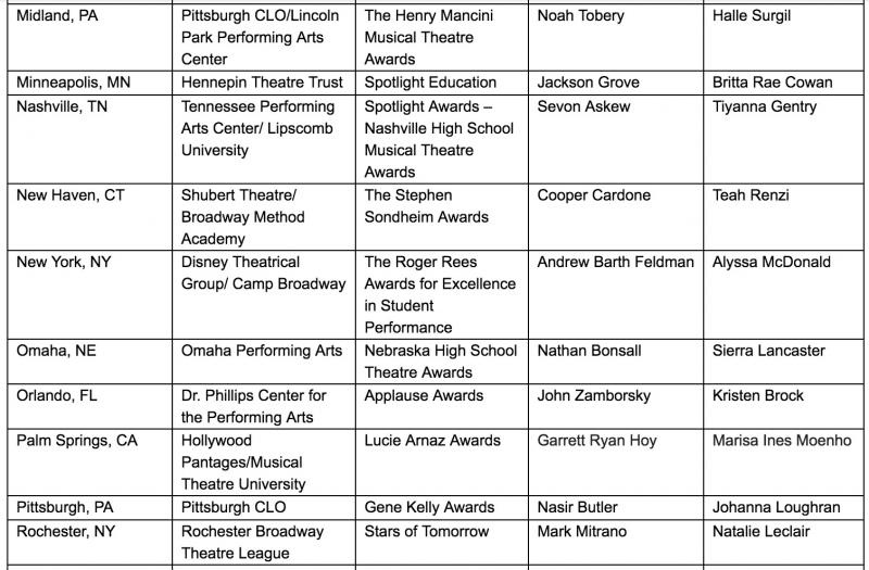 Let's Hear It for the Students! Nominees Announced for the 2018 Jimmy Awards