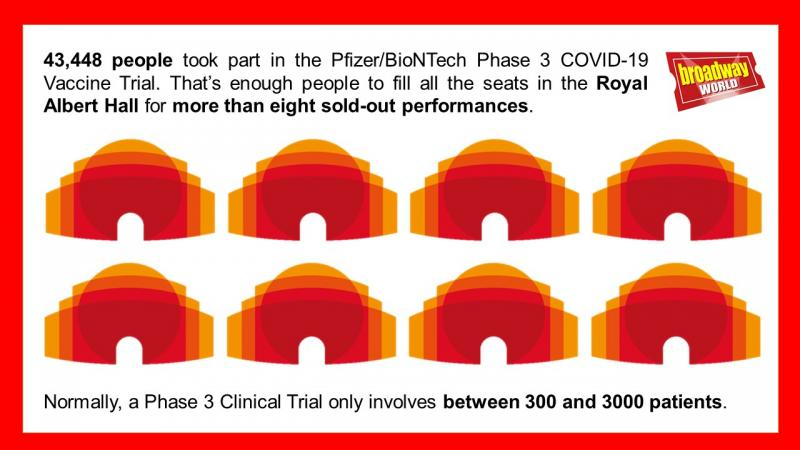 BWW Feature: We Unpack The COVID-19 Vaccine Trial Numbers, Theatre Style!